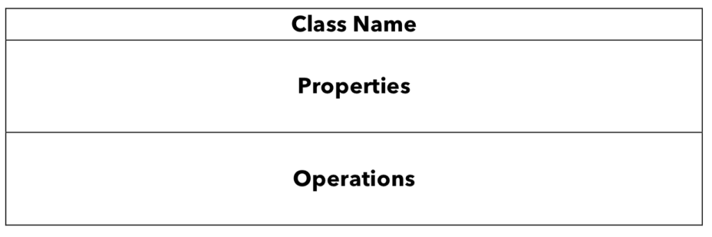 Diagram shows main fields of UML class diagram