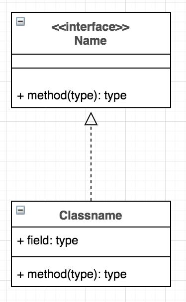 """Understanding UML Class Diagram """"The Fastest Approach ..."""