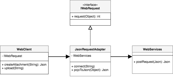 A Complete Guide To Design Patterns: The Adapter Design