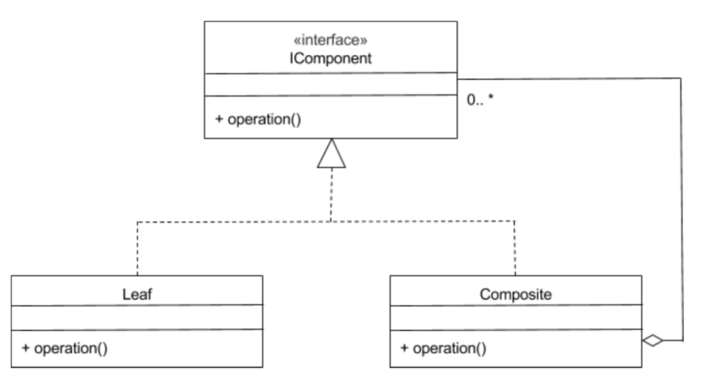A Complete Guide To Design Patterns In Kotlin Composite Design Awesome Composite Pattern